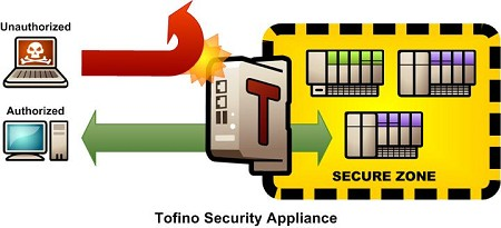 By using Tofino Security Appliances recommended ANSI / ISA 99 Zone Level Security can be reached.
