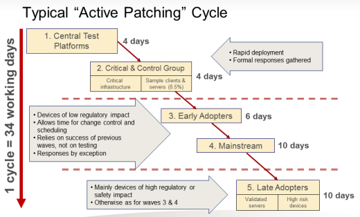 Making Patching Work for SCADA and ICS Security | Tofino Industrial