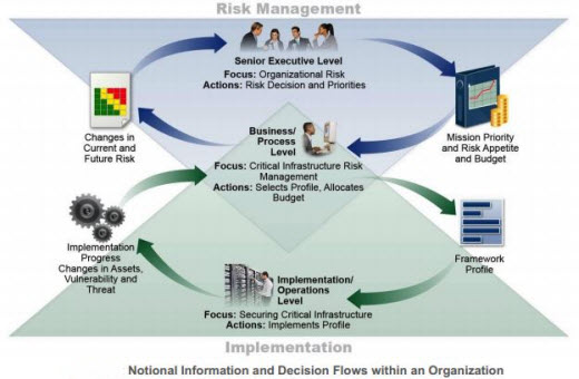 The Nist Cybersecurity Framework What Is It And What Does It Mean