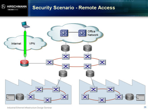 SCADA Security Basics: Why Industrial Networks are Different
